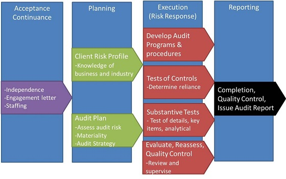 """Module 4:  The Audit Process"" icon"